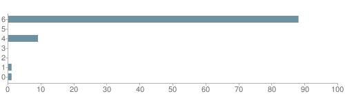 Chart?cht=bhs&chs=500x140&chbh=10&chco=6f92a3&chxt=x,y&chd=t:88,0,9,0,0,1,1&chm=t+88%,333333,0,0,10|t+0%,333333,0,1,10|t+9%,333333,0,2,10|t+0%,333333,0,3,10|t+0%,333333,0,4,10|t+1%,333333,0,5,10|t+1%,333333,0,6,10&chxl=1:|other|indian|hawaiian|asian|hispanic|black|white